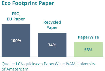 PaperWise Eco Footprint Paper